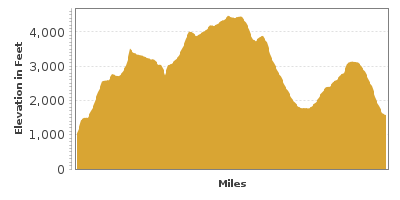Elevation Graph for Joshua Tree Journey