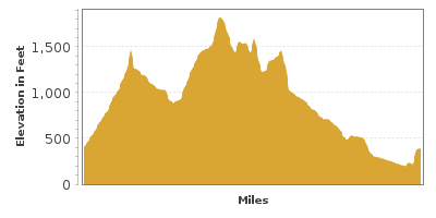 Elevation Graph for Pinnacles National Park