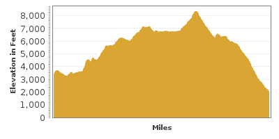 Elevation Graph for Rim of the World Scenic Byway