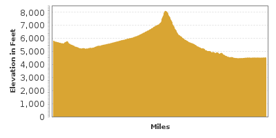 Elevation Graph for Dinosaur Diamond Scenic Byway