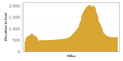 Elevation Graph for Mohawk Trail
