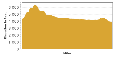 Elevation Graph for Cascade Lakes