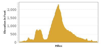 Elevation Graph for Rogue-Coquille Scenic Byway