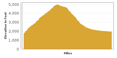 Elevation Graph for Newfound Gap Road