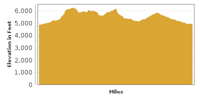 Elevation Graph for Davis Mountains Loop