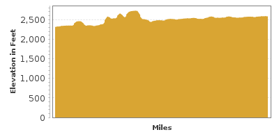Elevation Graph for El Camino del Rio