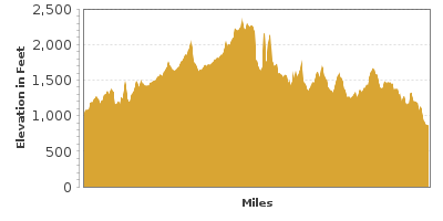 Elevation Graph for Texas Hill Country