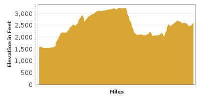 Elevation Graph for Kettle Falls to Selkirk Mountains