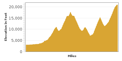 Elevation Graph for Mount Rainier