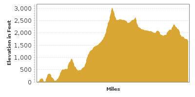 Elevation Graph for Mountains to Sound Greenway (I90)